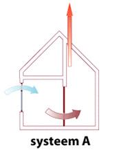 ventilatiesysteem a